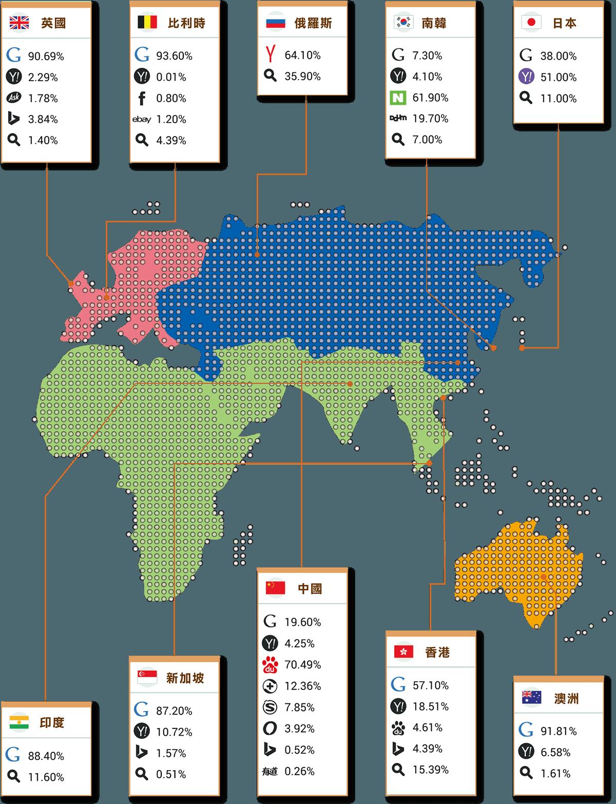 搜尋引擎全球分析